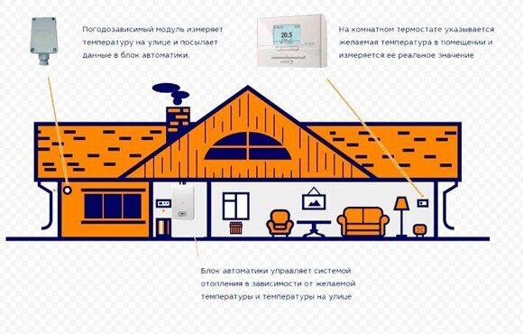 схема расположения устройств в доме