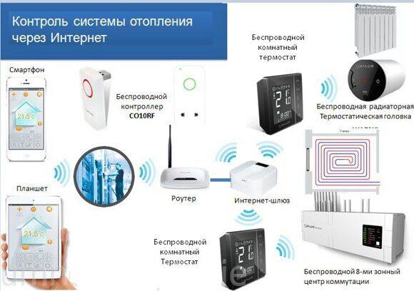 контроль системы отопления через интернет